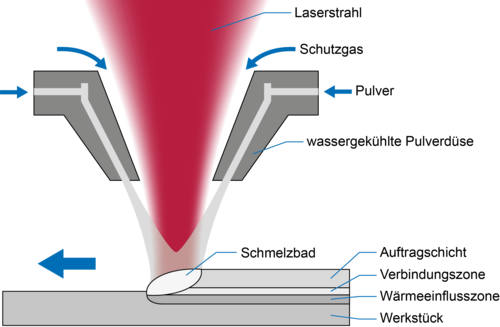 https://www.laserline.com/de-int/laser-cladding/