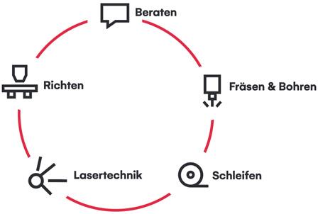 Neuausrichtung der Firma BR TEC Bühler AG